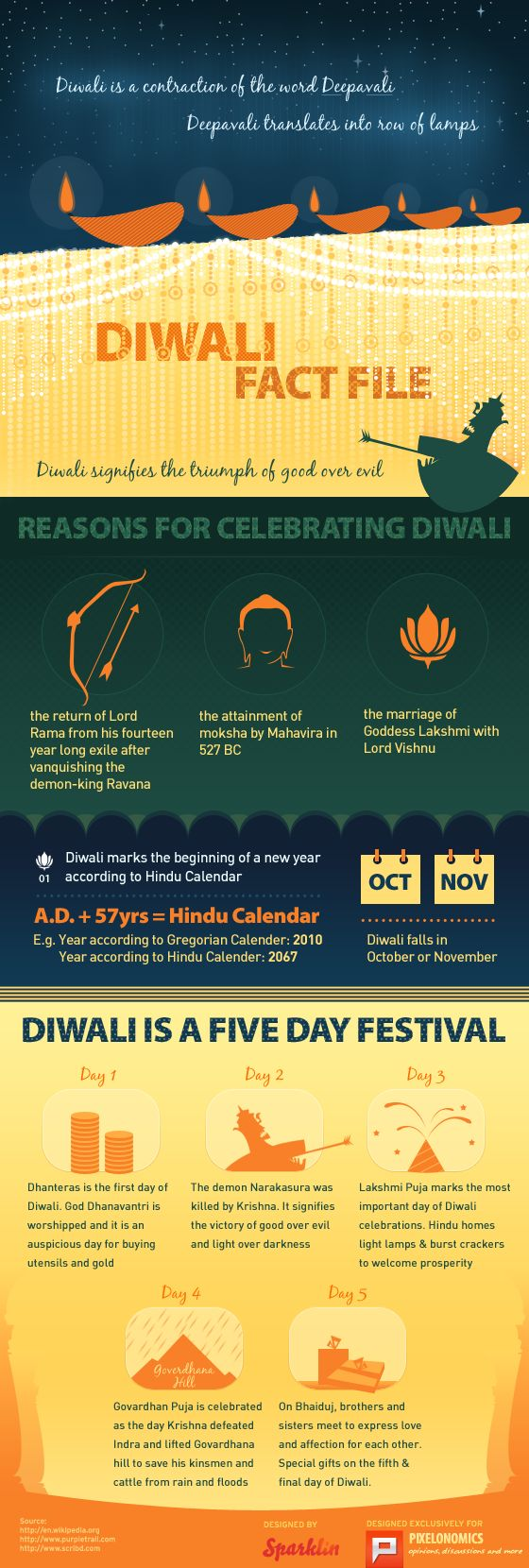Diwali Facts Files